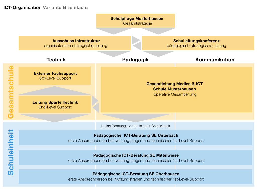 6 1 medien und ict organisation ict guide wege zum for Ict schweiz