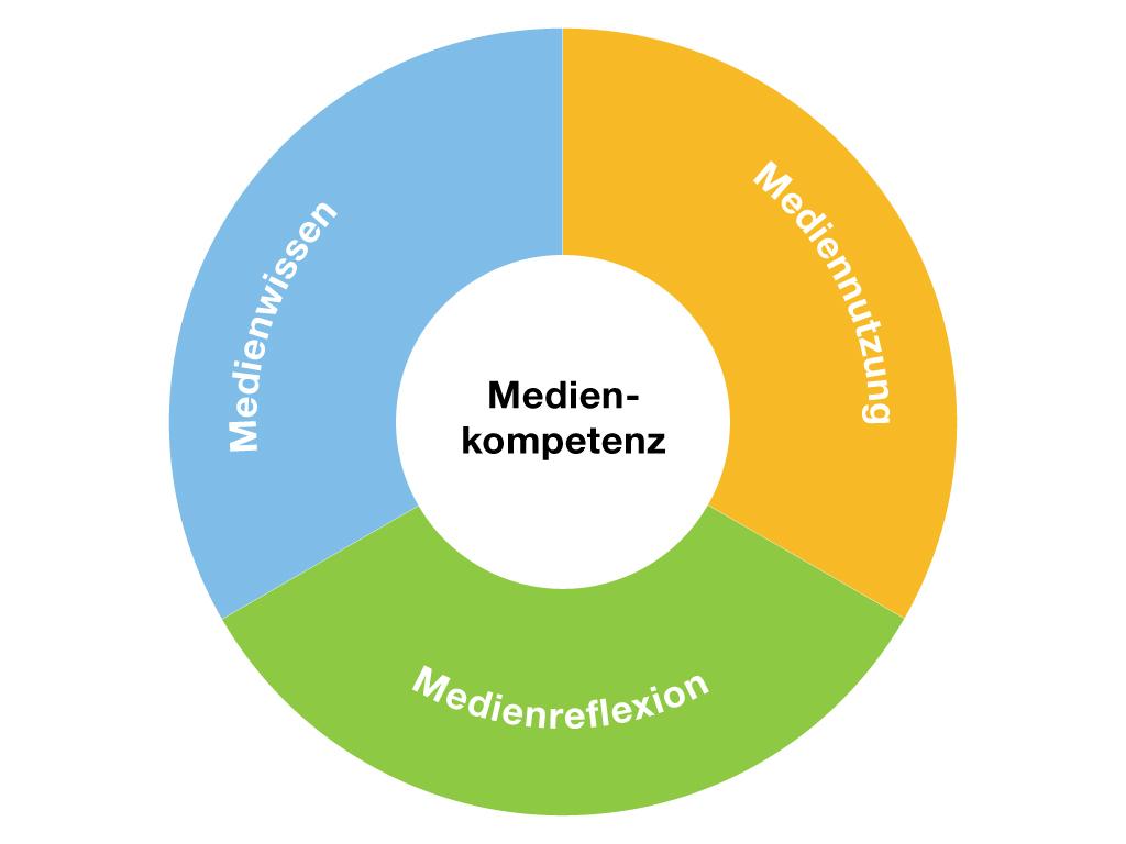 4 1 vision medien und ict in der schule ict guide wege for Ict schweiz