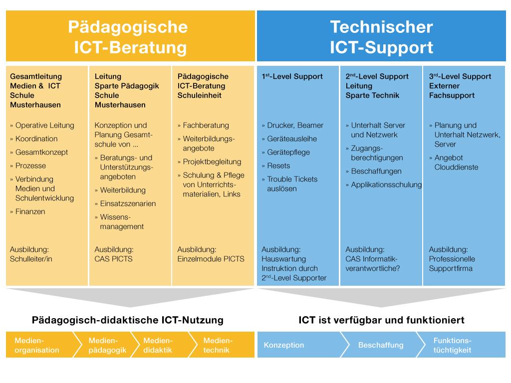 6 support und beratungskonzept for Ict schweiz